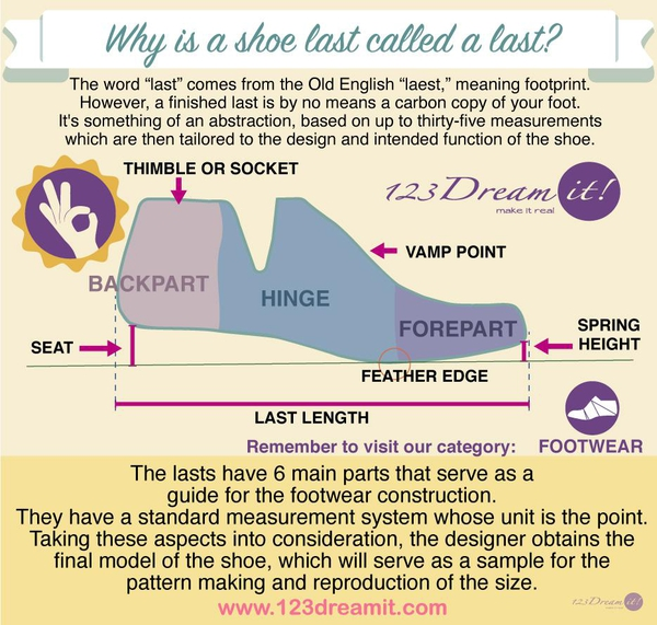 WHY IS A SHOE LAST CALLED A LAST?