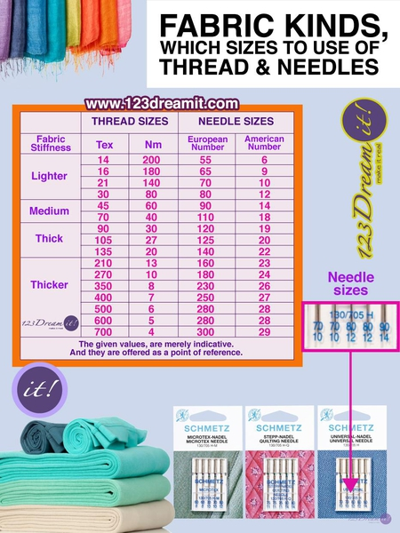 FABRIC KINDS, WHICH SIZES TO USE OF THREAD AND NEEDLES
