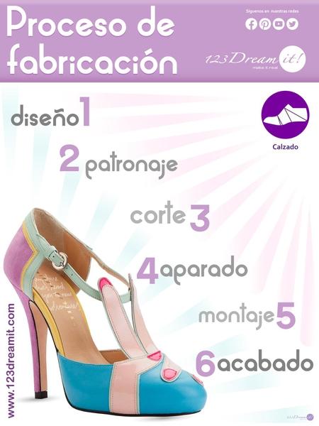 Proceso de fabricación del calzado