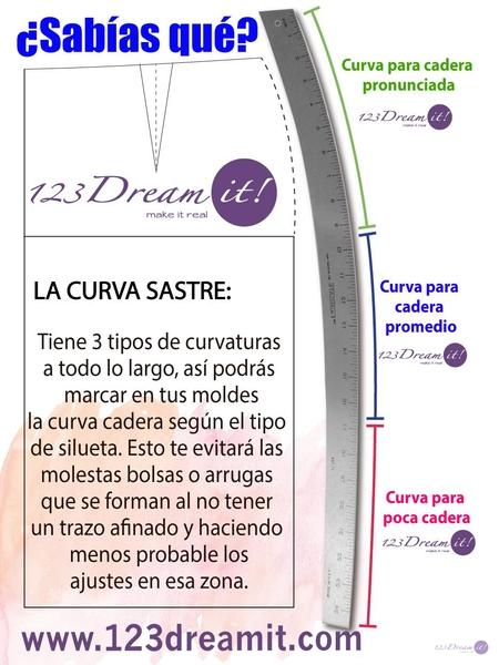 ¿Sabías esto de la curva sastre?